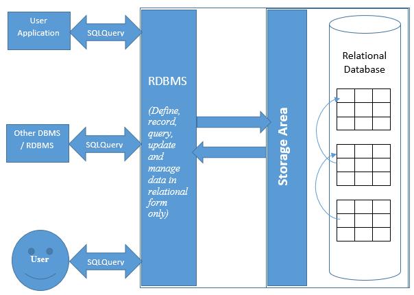معرفی دیتابیس MySQL