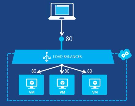 wikiconfig-loadbalancing