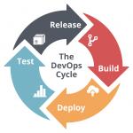همه چیز در مورد DevOPS