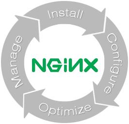 آموزش کاربردی وب سرور Nginx - قسمت اول